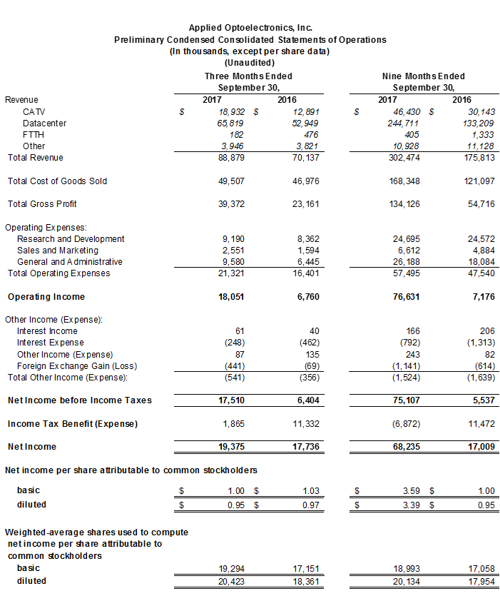 Preliminary Condensed Consolidated Statement of Operations - Q3Y2017
