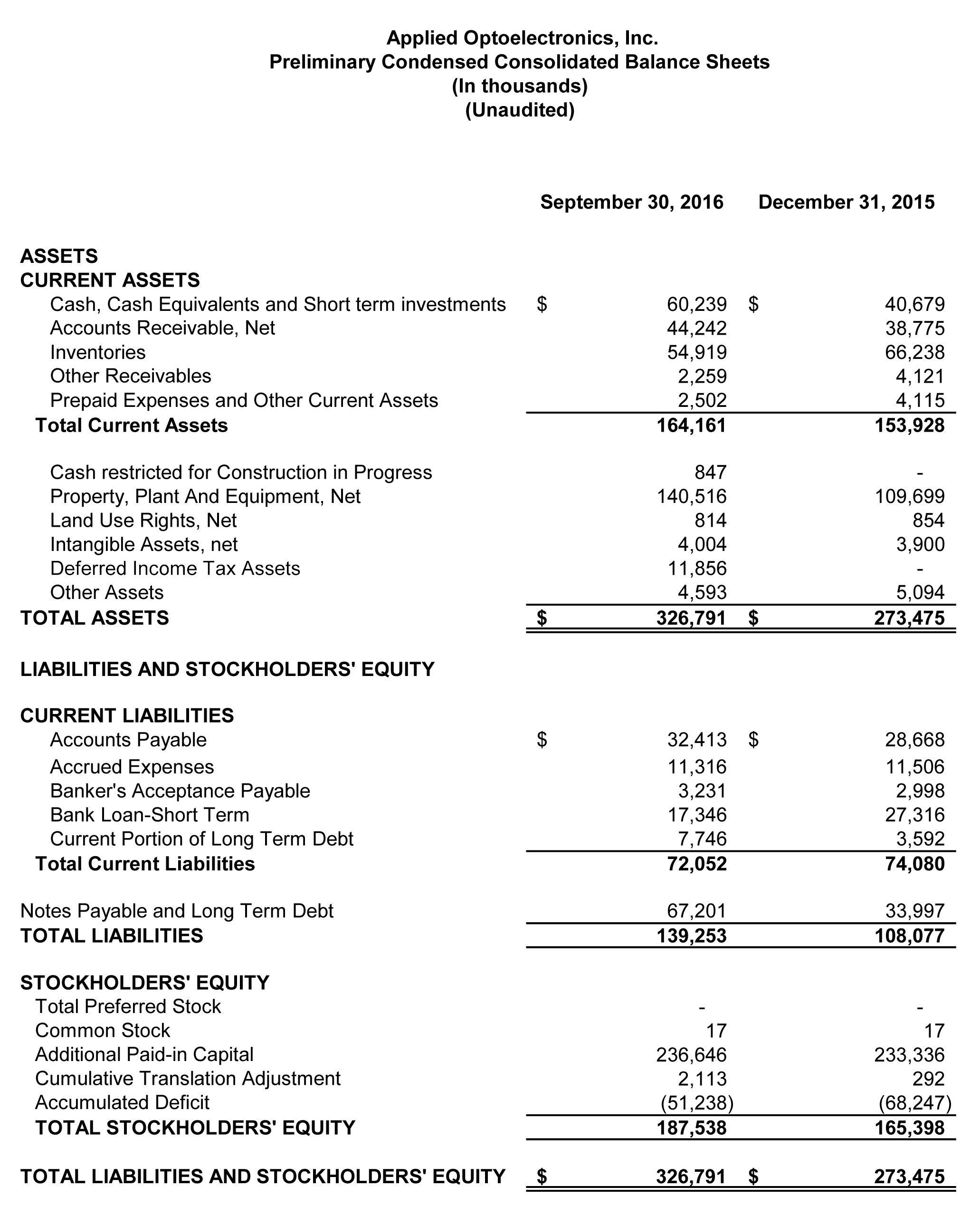 Preliminary Condensed Consolidated Balance Sheets