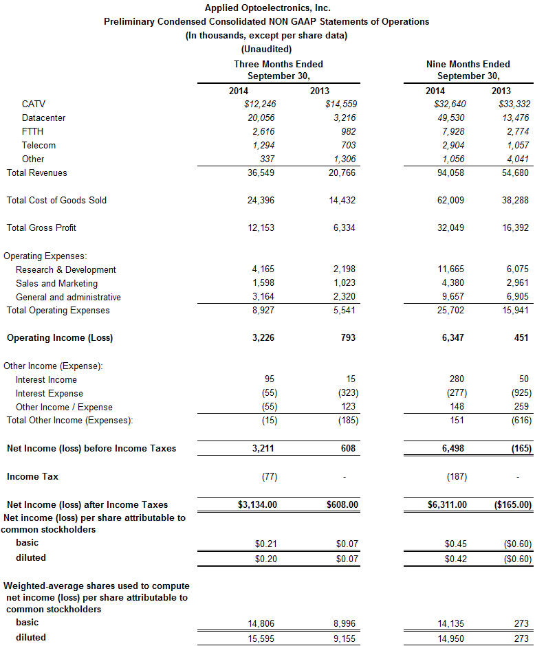Preliminary Condensed Consolidated NON GAAP Statement of Operations - Q3Y2014