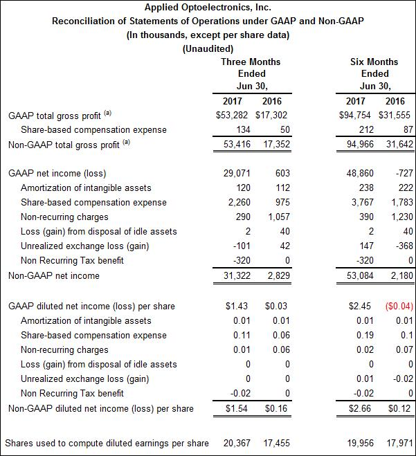 Reconciliation of Statements of Operations under GAAP and Non-GAAP