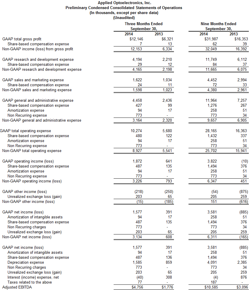 Preliminary Condensed Consolidated Statements of Operations 2- Q3Y2014