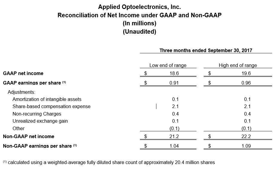 Reconciliation of Net Income under GAAP and Non-GAAP (Q3Y2017)